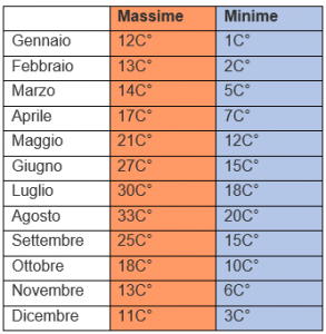 Temperature in Toscana