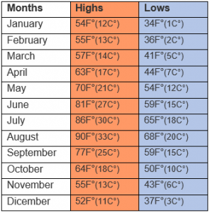 Temperatures in Tuscany