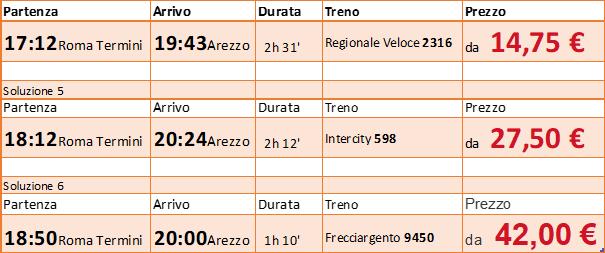 Treno Roma - Toscana: Arezzo