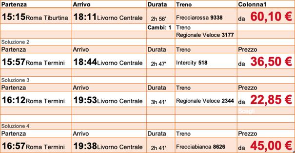 Treno Roma - Toscana: Livorno